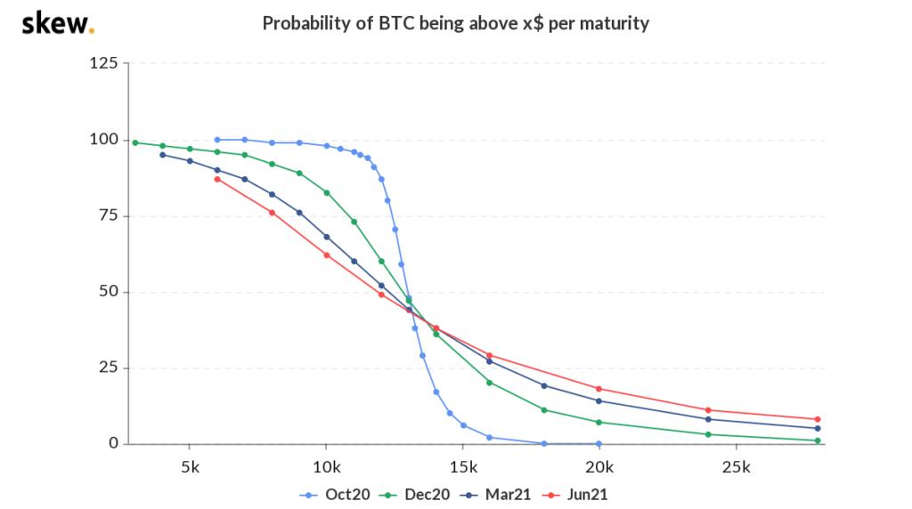 skew Bitcoin